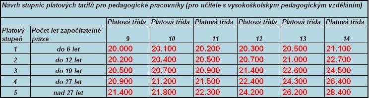 Dobešem navržené tarify pro učitele