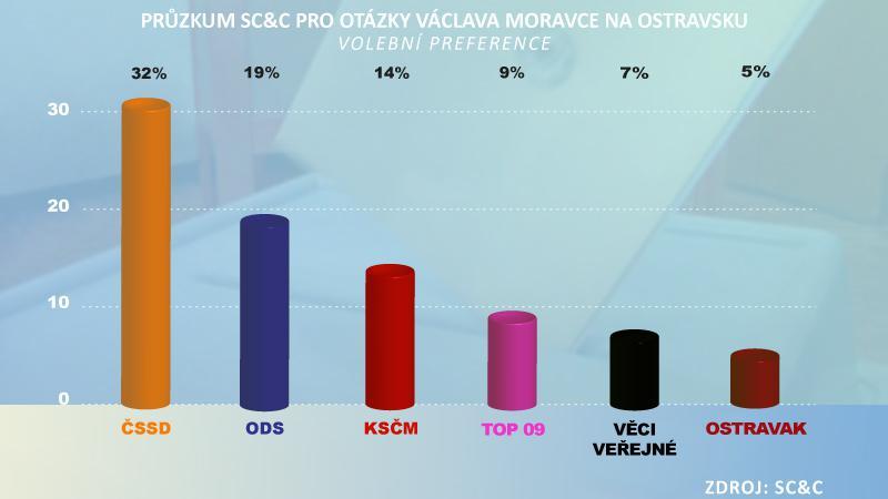 Průzkum SC&C pro Otázky Václava Moravce