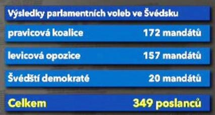 Výsledky parlamentních voleb ve Švédsku
