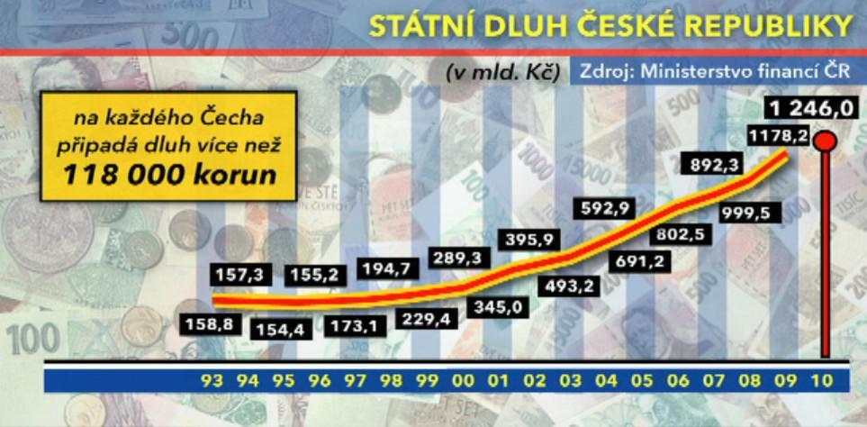 Státní dluh ČR