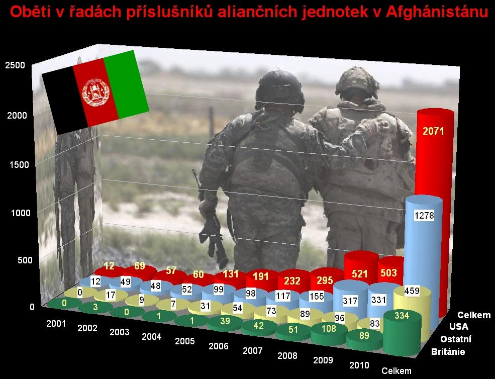 Oběti NATO v Afghánistánu k 9. září 2010