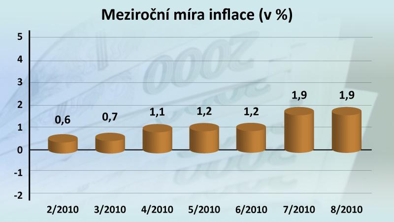 Meziroční míra inflace