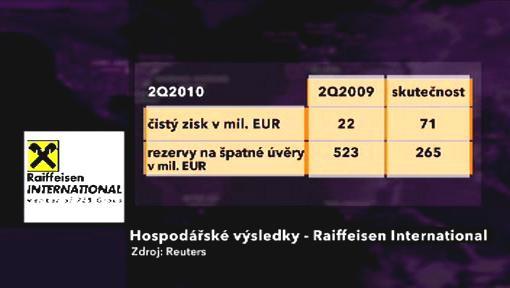 Hospodářské výsledky Raiffeisen International