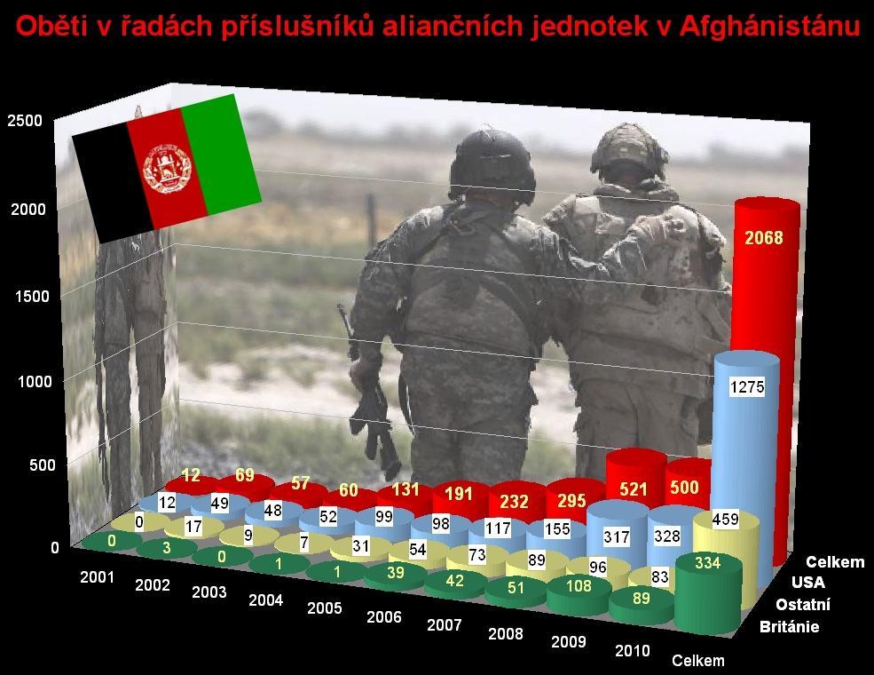 Oběti NATO v Afghánistánu k 6. září 2010