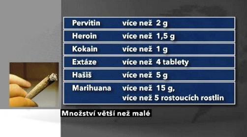 Drogy - množství větší než malé