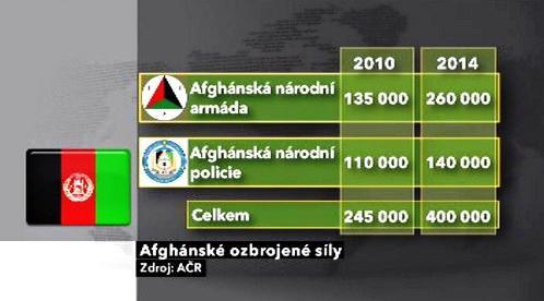 Afghánské ozbrojené síly