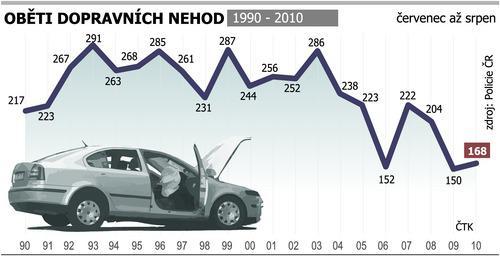 Oběti prázdninových dopravních nehod