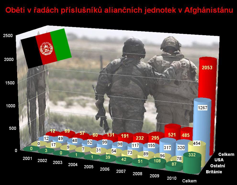 Oběti NATO v Afghánistánu