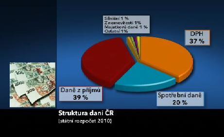 Struktura výběru daní v ČR