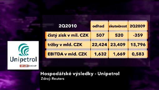 Hospodářské výsledky Unipetrolu