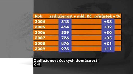 Zadluženost českých domácností