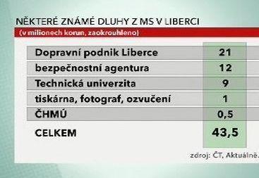 Dluhy z MS v Liberci