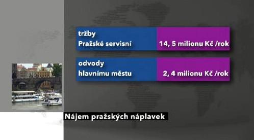 Tabulka příjmů z nájmů přístaviště