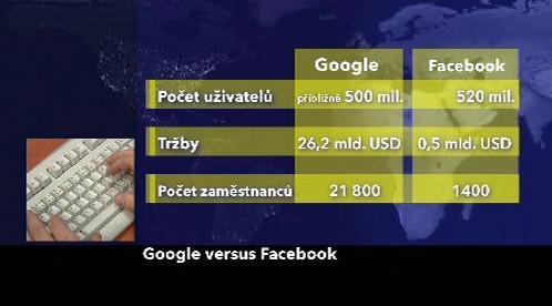 Porovnání Googlu a Facebooku