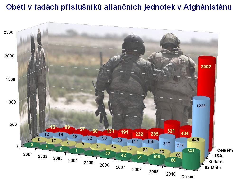 Oběti spojenců v Afghánistánu