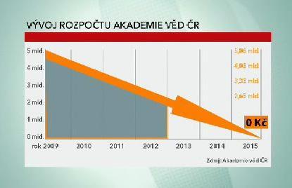 Rozpočet Akademie věd ČR
