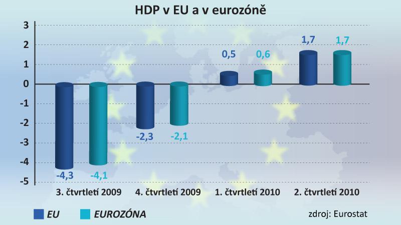 Ekonomika Evropské unie a eurozóny