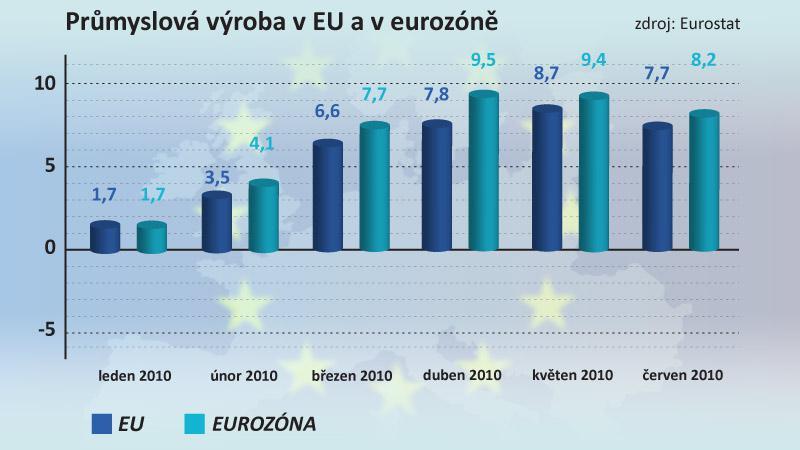 Průmysl v EU a eurozóně