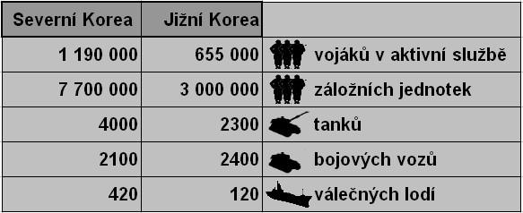 Fakta o severokorejské a jihokorejské armádě