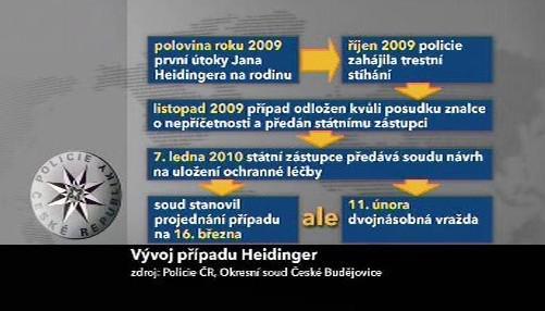 Vývoj případu Heidinger
