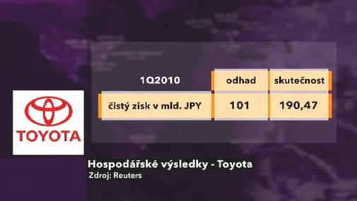 Hospodářské výsledky automobilky Toyota