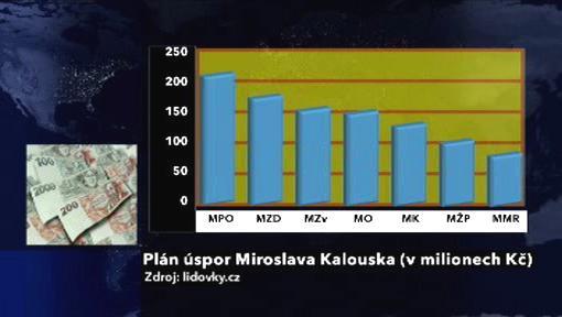 Plán úspor Miroslava Kalouska