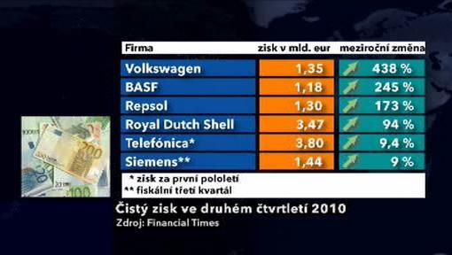 Nejvýkonnější evropské firmy