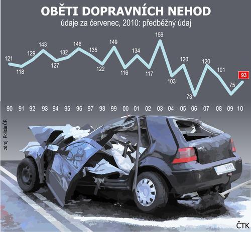 Oběti dopravních nehod