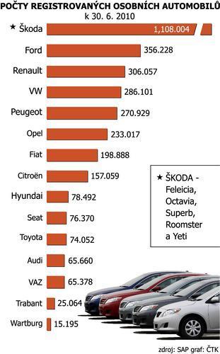 Počty registrovaných osobních vozidel