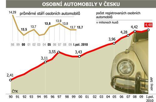 Osobní automobily v Česku