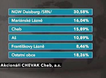 Akcionáři CHEVAK Cheb, a.s.