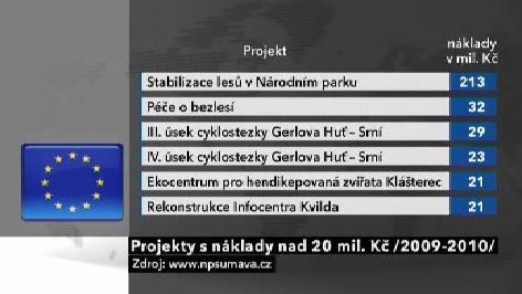 Projekty spolufinancované EU