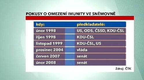 Pokusy o omezení imunity