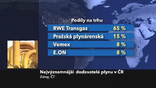Nejvýznamnější dodavatelé plynu v ČR
