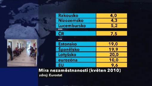 Míra nezaměstnanosti v květnu 2010
