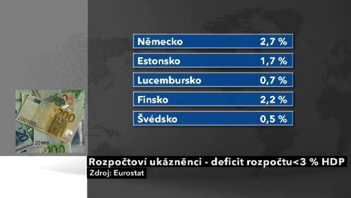 Země, které nepřekračují rozpočtové unijní kritérium