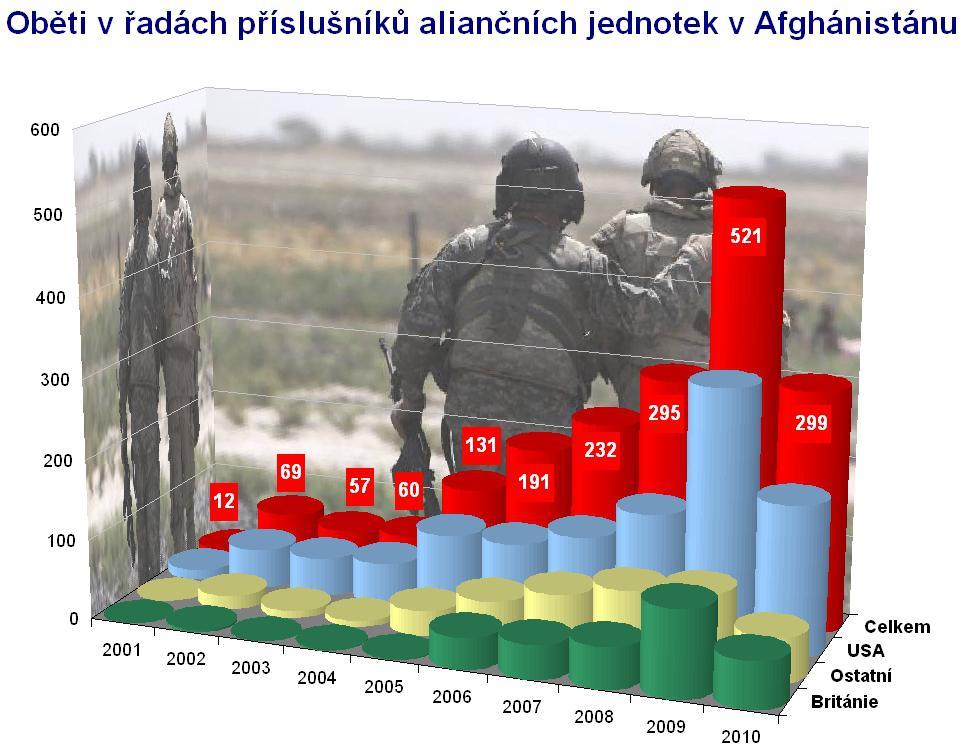 Oběti mezi aliančními vojáky v Afghánistánu