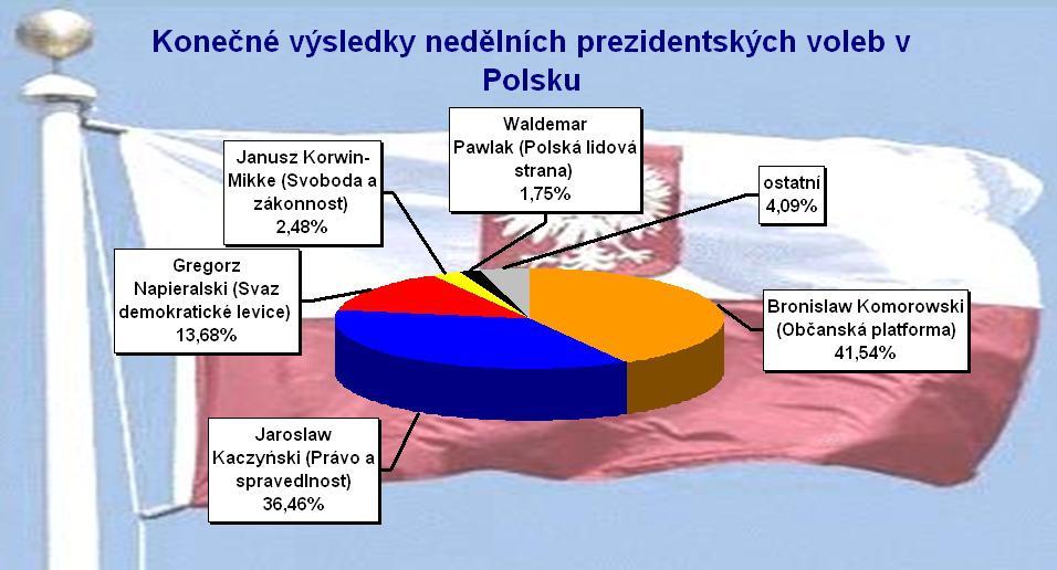 Výsledky prezidentských voleb v Polsku