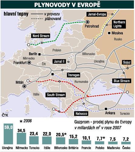 Evropské plynovody