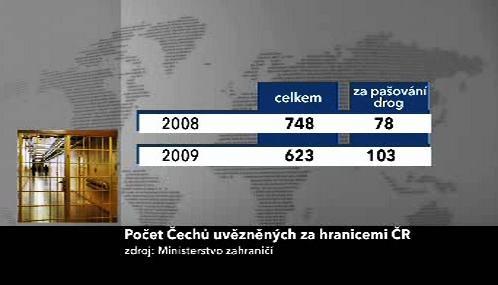 Počet Čechů uvězněných v zahraničí