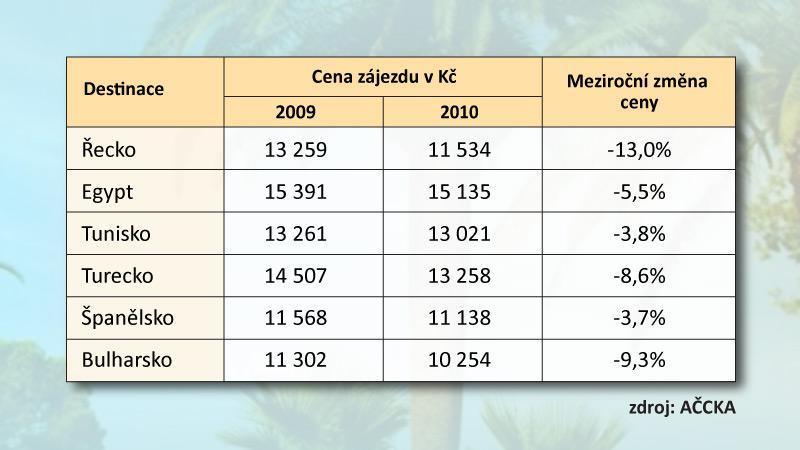 Porovnání cen zájezdů do zahraničí