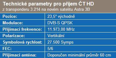 Technické parametry pro příjem ČT HD