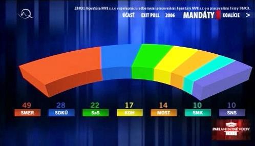 Zisk mandátů podle TV Markíza