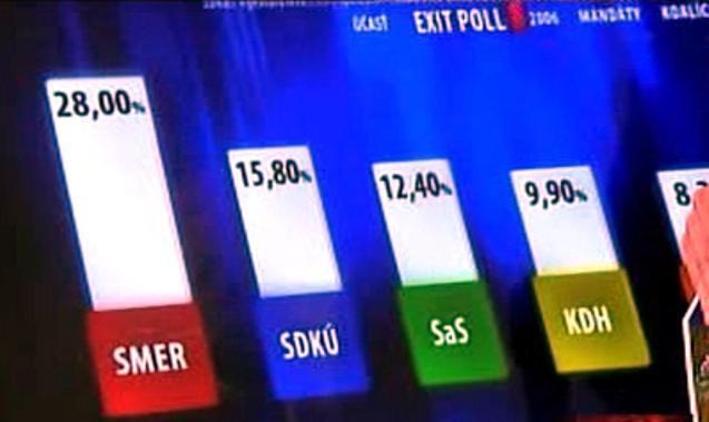 Slovenské volební odhady podle agentury MVK