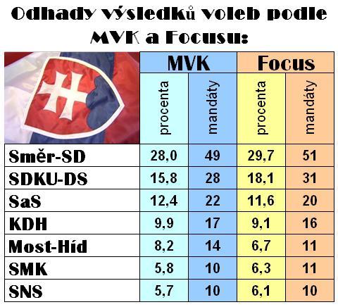 Volební odhady podle MVK a Focus