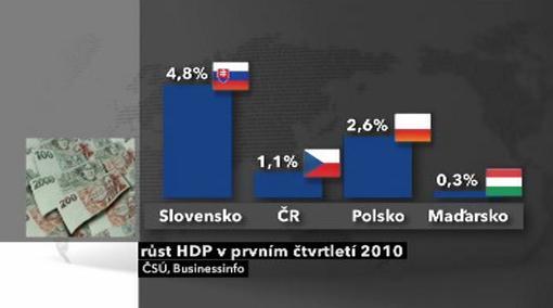 Růst HDP v prvním čtvrtletí 2010