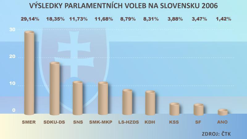 Výsledky parlamentních voleb na Slovensku 2006