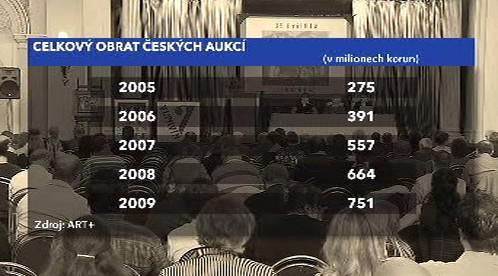 Obrat českých aukcí