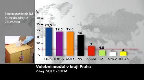 Volební model v kraji Praha