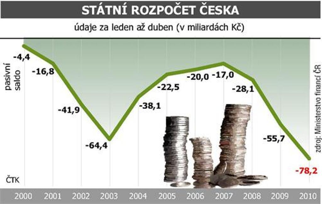 ČR- hospodářství - rozpočet